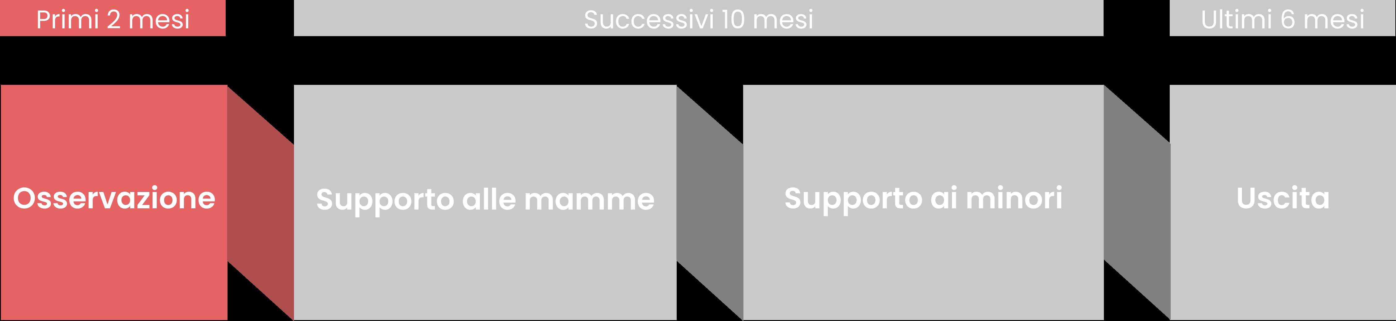 percorso-1-short